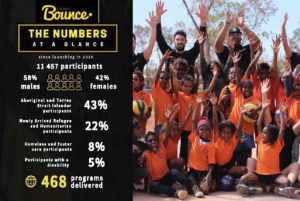 2019 Charity Bounce- 3 years infographic. Inspire Positive Change