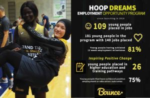 2019 Charity Bounce- 3 years infographic for our Hoop Dreams Employment pathways project. Inspiring positive change in employment and education.